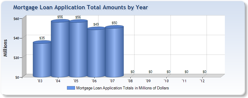 Mortgage application total amounts by year from Beewee Mortgage Bankers Corpor of San Juan, PR