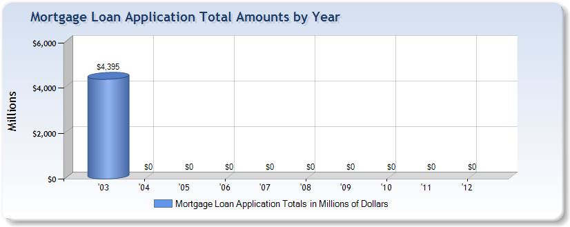 Mortgage application total amounts by year from Columbia National, Inc. of Columbia, MD