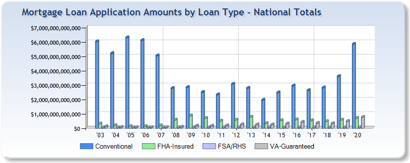 Mortgage application total amounts by loan type - nationwide totals