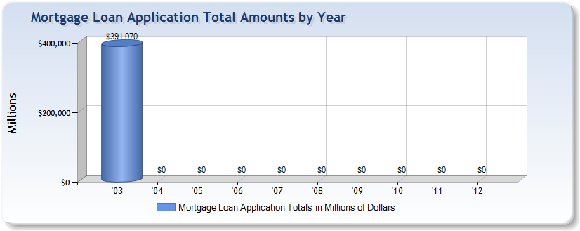 Mortgage application total amounts by year from Wells Fargo Home Mortgage of Des Moines, IA