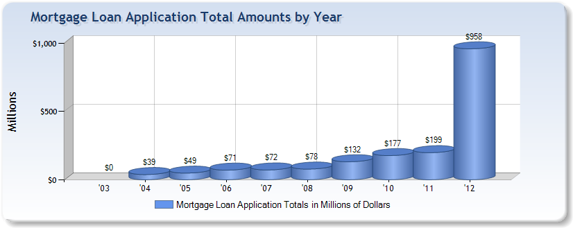 Mortgage application total amounts by year from Weststar Mortgage Corporation of Irving, TX