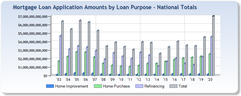 Mortgage application total amounts by loan purpose - nationwide totals